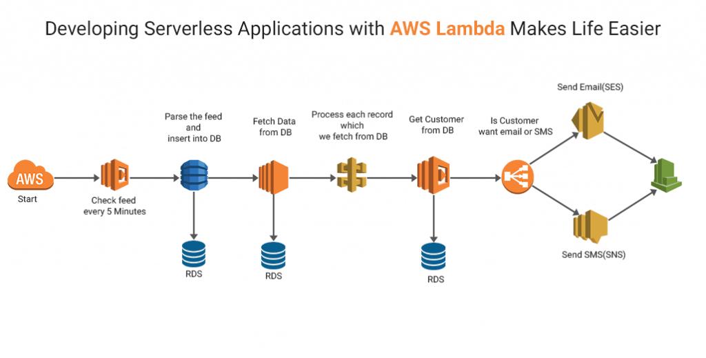 Serverless applications with AWS Lambda
