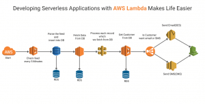 Serverless applications with AWS Lambda